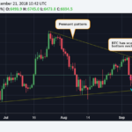 $6,700: Bitcoin Price Charts Bullish Reversal as Altcoins Surge