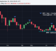 Bitcoin Price Makes Second Straight Monthly Loss in September