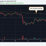 Bitcoin Price Sees High-Volume Recovery From Five-Week Lows