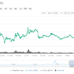 NEM Price Climbs to 9-Week High As Coincheck Brings Back Trading