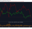 The Number of Bitcoin Short Positions Just Hit a 3-Month Low