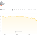 Below $5,700: Bitcoin Plunges to Lowest Price in Over 12 Months