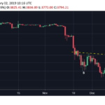 Bitcoin Price Suffers Worst Monthly Losing Streak in 7 Years