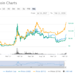 Binance's BNB Token Hits All-Time High in Bitcoin Value