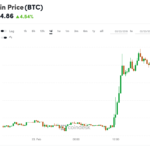 Back Above $4k: Bitcoin's Price Jumps to a Two-Month High