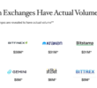 Fake Volume on Crypto Exchanges Isn't the Half of It