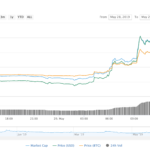 Scammers Boost BSV Price With Fake Satoshi Confirmation