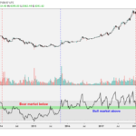 Weekly Bitcoin Price Indicator Prints Strongest Bull Signal Since Early 2018