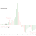 Using the Awesome Oscillator to Find Bitcoin Buy and Sell Signals