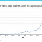 Crypto Code Commits Remain Near All-Time Highs, Despite Price Declines