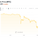 Bitcoin Price Sheds $500 Over Day, Drops Below $8,000