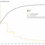 Bitcoin's Approaching 'Halving,' Explained