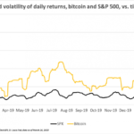 Strange Days: S&P 500 Is More Volatile Than Bitcoin This Month