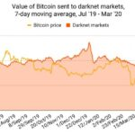 Online Black Markets' Bitcoin Revenues Take a Hit Amid Pandemic