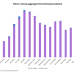 Bitcoin Miners Saw 7% Revenue Increase in July