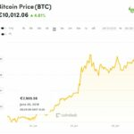 Bitcoin's Price Rises Above €10K in First Since January 2018