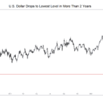 Dollar Falls to Lowest Level in Over 2 Years While Gold, Silver, Bitcoin Continue to Shine