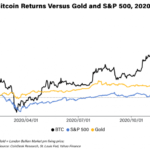 Bitcoin Prices in 2020: Here's What Happened